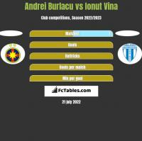 Andrei Burlacu vs Ionut Vina h2h player stats