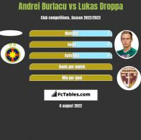 Andrei Burlacu vs Lukas Droppa h2h player stats