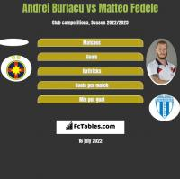 Andrei Burlacu vs Matteo Fedele h2h player stats