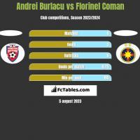 Andrei Burlacu vs Florinel Coman h2h player stats