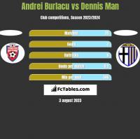 Andrei Burlacu vs Dennis Man h2h player stats