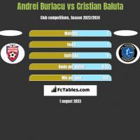 Andrei Burlacu vs Cristian Baluta h2h player stats