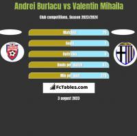 Andrei Burlacu vs Valentin Mihaila h2h player stats