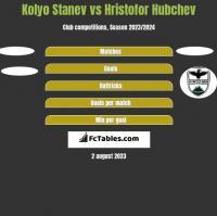 Kolyo Stanev vs Hristofor Hubchev h2h player stats