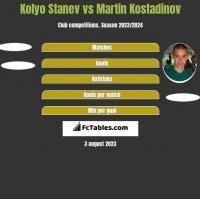 Kolyo Stanev vs Martin Kostadinov h2h player stats