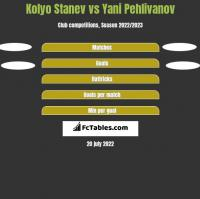 Kolyo Stanev vs Yani Pehlivanov h2h player stats