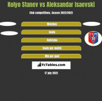 Kolyo Stanev vs Aleksandar Isaevski h2h player stats