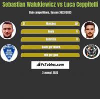 Sebastian Walukiewicz vs Luca Ceppitelli h2h player stats