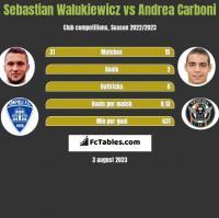 Sebastian Walukiewicz vs Andrea Carboni h2h player stats