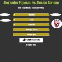 Alexandru Popescu vs Alessio Carlone h2h player stats
