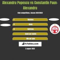 Alexandru Popescu vs Constantin Paun-Alexandru h2h player stats