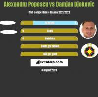 Alexandru Popescu vs Damjan Djokovic h2h player stats