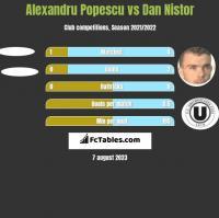 Alexandru Popescu vs Dan Nistor h2h player stats