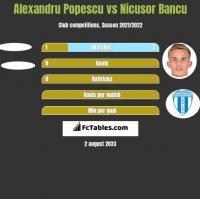 Alexandru Popescu vs Nicusor Bancu h2h player stats
