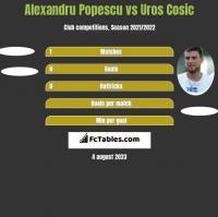 Alexandru Popescu vs Uros Cosic h2h player stats