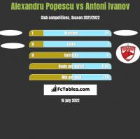 Alexandru Popescu vs Antoni Ivanov h2h player stats