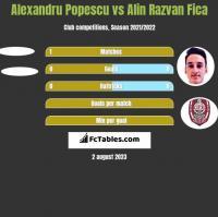 Alexandru Popescu vs Alin Razvan Fica h2h player stats