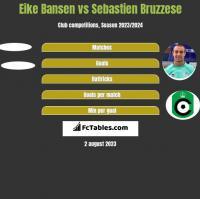 Eike Bansen vs Sebastien Bruzzese h2h player stats