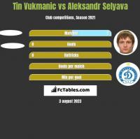 Tin Vukmanic vs Aleksandr Selyava h2h player stats