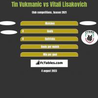 Tin Vukmanic vs Vitali Lisakovich h2h player stats
