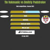 Tin Vukmanic vs Dmitriy Podstrelov h2h player stats