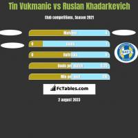 Tin Vukmanic vs Ruslan Khadarkevich h2h player stats