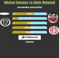Michael Cuisance vs Admir Mehmedi h2h player stats