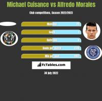 Michael Cuisance vs Alfredo Morales h2h player stats