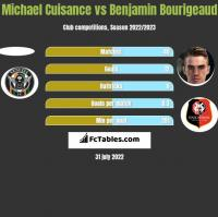 Michael Cuisance vs Benjamin Bourigeaud h2h player stats