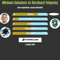 Michael Cuisance vs Bernhard Tekpetey h2h player stats