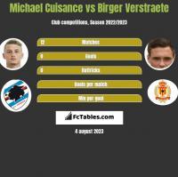 Michael Cuisance vs Birger Verstraete h2h player stats