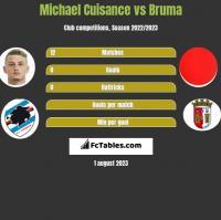 Michael Cuisance vs Bruma h2h player stats