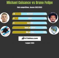 Michael Cuisance vs Bruno Felipe h2h player stats