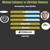 Michael Cuisance vs Christian Clemens h2h player stats