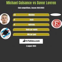 Michael Cuisance vs Davor Lovren h2h player stats