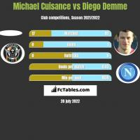 Michael Cuisance vs Diego Demme h2h player stats