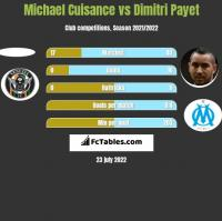 Michael Cuisance vs Dimitri Payet h2h player stats