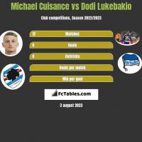 Michael Cuisance vs Dodi Lukebakio h2h player stats