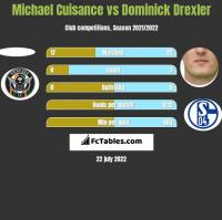 Michael Cuisance vs Dominick Drexler h2h player stats