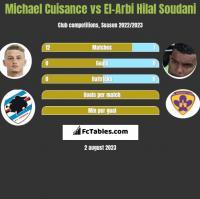 Michael Cuisance vs El-Arbi Hilal Soudani h2h player stats