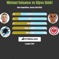 Michael Cuisance vs Ellyes Skhiri h2h player stats