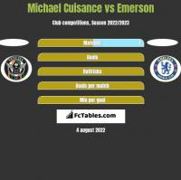 Michael Cuisance vs Emerson h2h player stats