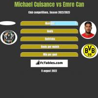 Michael Cuisance vs Emre Can h2h player stats