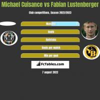 Michael Cuisance vs Fabian Lustenberger h2h player stats