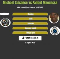 Michael Cuisance vs Faitout Maouassa h2h player stats