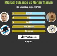 Michael Cuisance vs Florian Thauvin h2h player stats