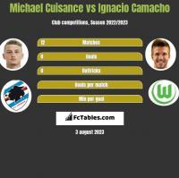 Michael Cuisance vs Ignacio Camacho h2h player stats