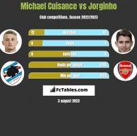 Michael Cuisance vs Jorginho h2h player stats