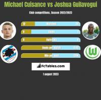 Michael Cuisance vs Joshua Guilavogui h2h player stats