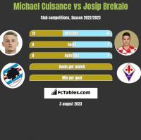 Michael Cuisance vs Josip Brekalo h2h player stats